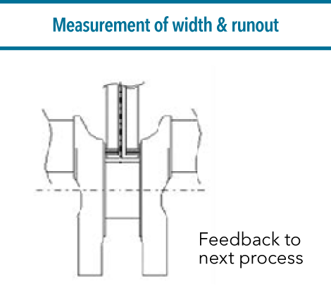 Measurement of width & runout